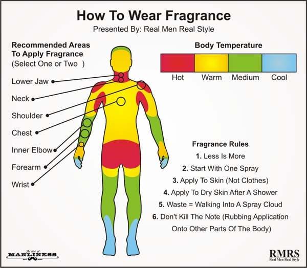 Perfume Applying Guide